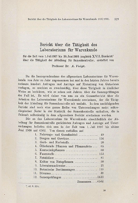 Report on the Activities of the Laboratory for commodity knowledge 1908